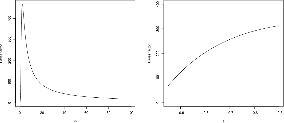 A Simple Two-Sample Bayesian t-Test for Hypothesis Testing