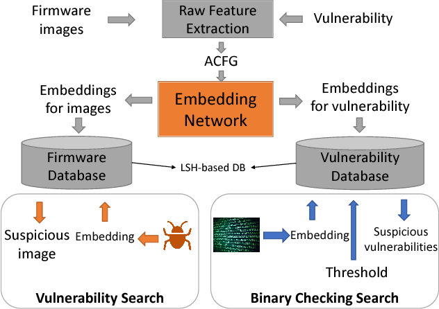 Figure 1 for Neural Network-based Graph Embedding for Cross-Platform Binary Code Similarity Detection
