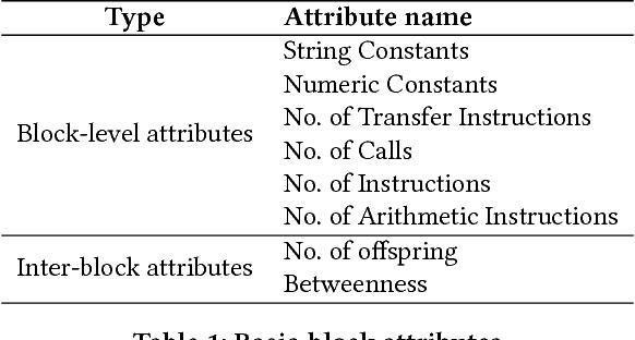 Figure 2 for Neural Network-based Graph Embedding for Cross-Platform Binary Code Similarity Detection