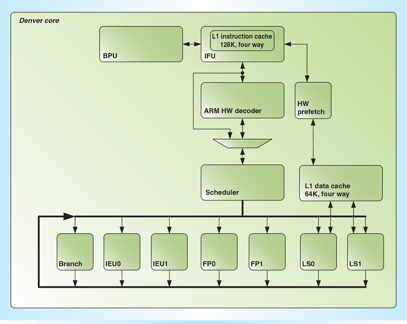 block diagram of the denver cpu  the diagram shows the important functional