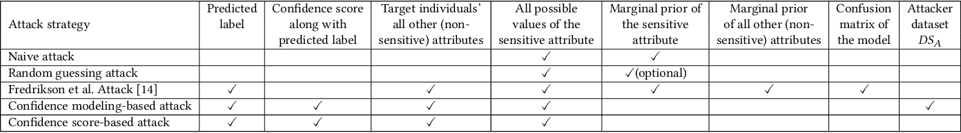 Figure 1 for Black-box Model Inversion Attribute Inference Attacks on Classification Models