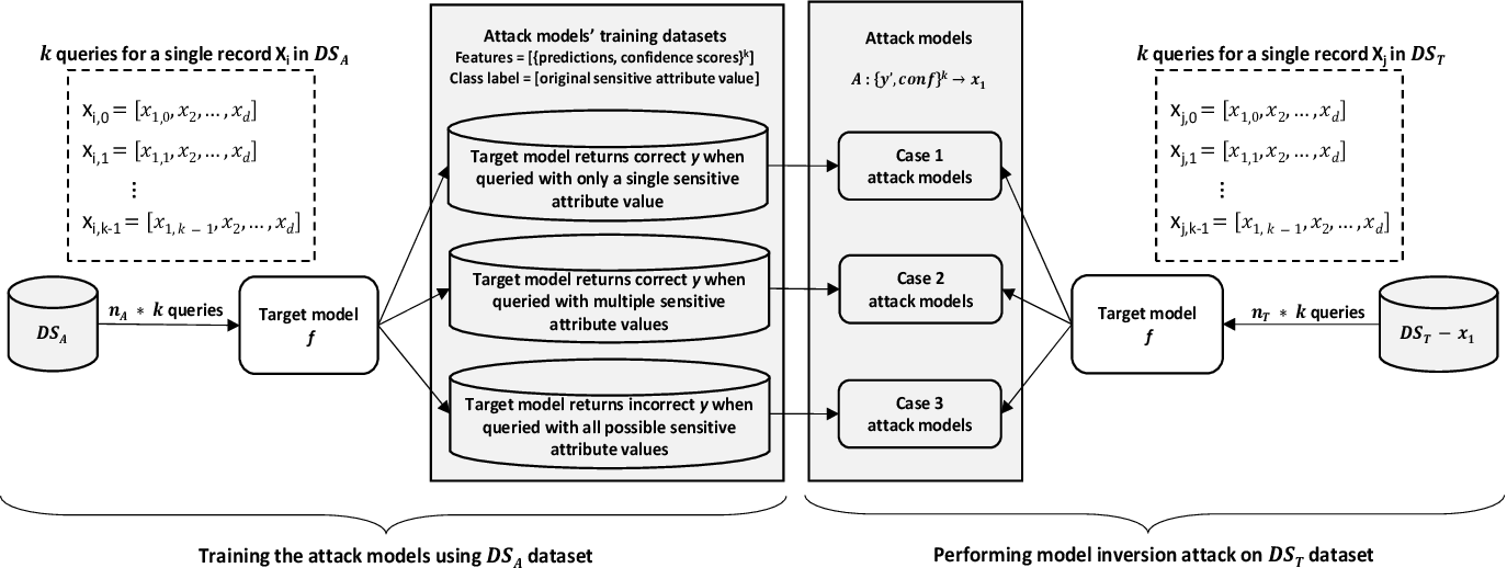 Figure 2 for Black-box Model Inversion Attribute Inference Attacks on Classification Models