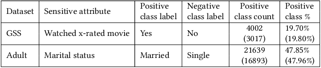Figure 3 for Black-box Model Inversion Attribute Inference Attacks on Classification Models