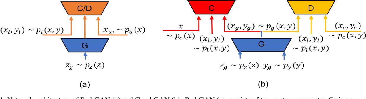 PDF] Semi-supervised learning based on generative adversarial