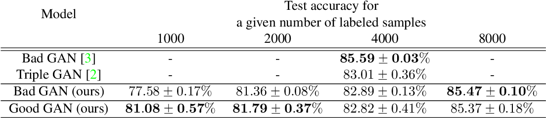 Figure 4 for Semi-supervised learning based on generative adversarial network: a comparison between good GAN and bad GAN approach