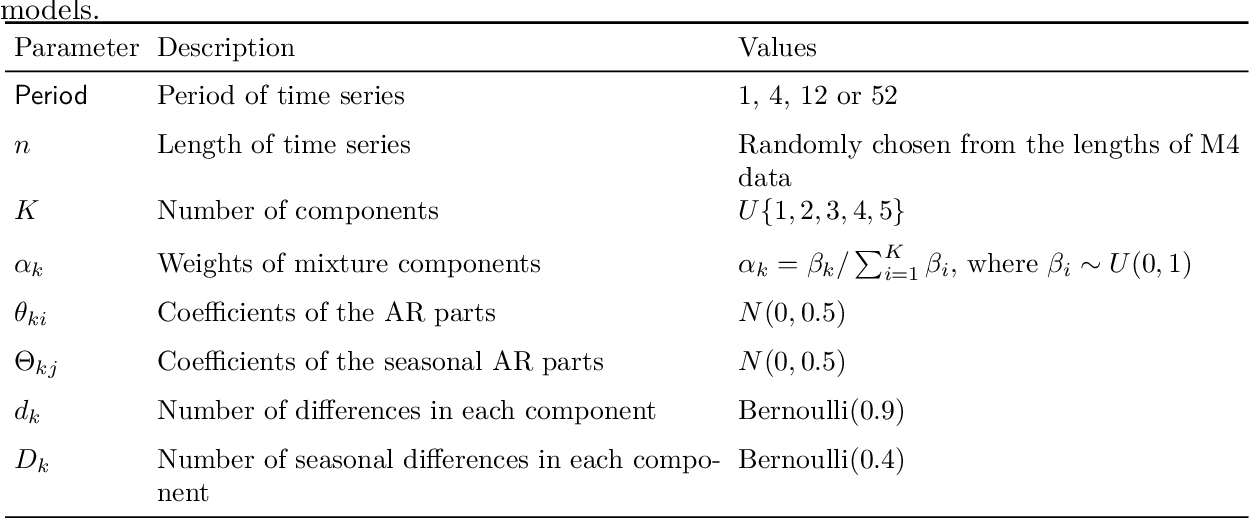 Figure 1 for GRATIS: GeneRAting TIme Series with diverse and controllable characteristics