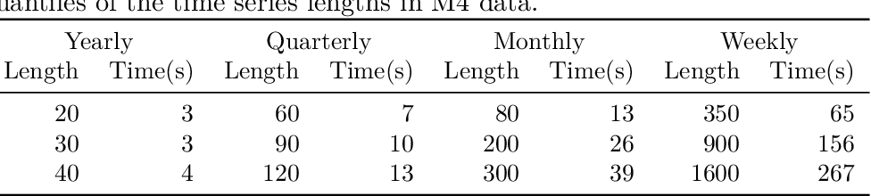 Figure 3 for GRATIS: GeneRAting TIme Series with diverse and controllable characteristics