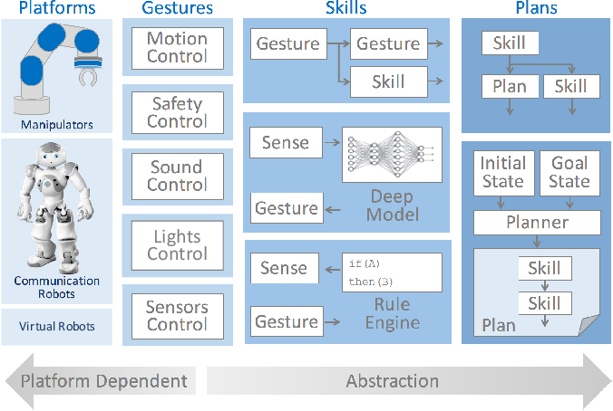 Figure 1 for MaestROB: A Robotics Framework for Integrated Orchestration of Low-Level Control and High-Level Reasoning