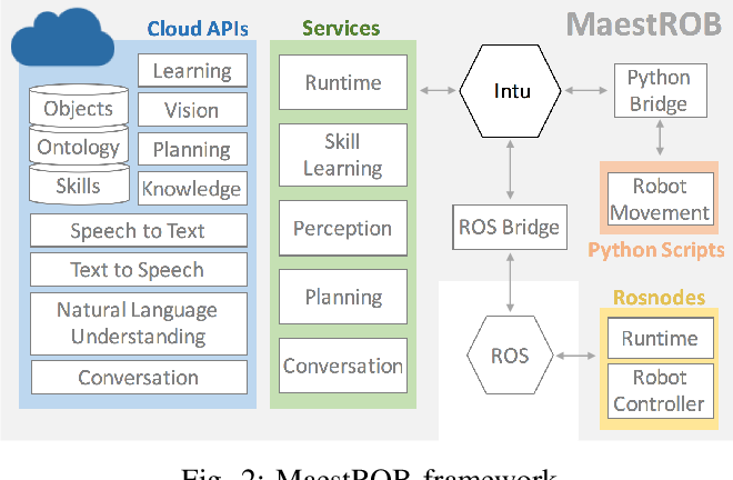Figure 2 for MaestROB: A Robotics Framework for Integrated Orchestration of Low-Level Control and High-Level Reasoning