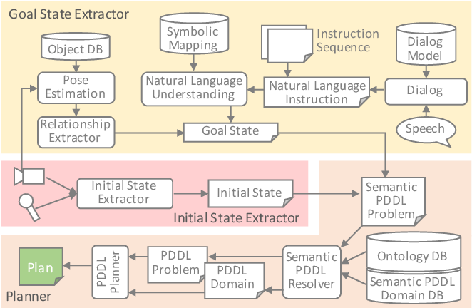 Figure 3 for MaestROB: A Robotics Framework for Integrated Orchestration of Low-Level Control and High-Level Reasoning