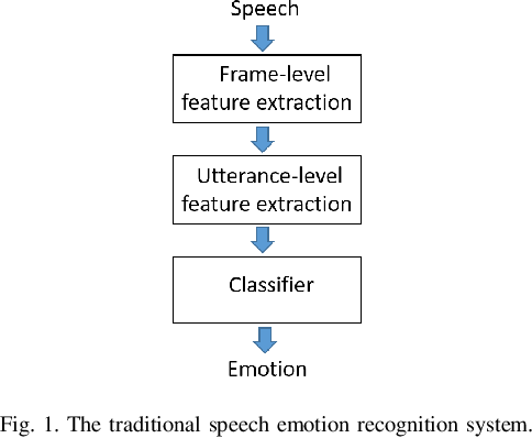 Figure 1 for Attention Based Fully Convolutional Network for Speech Emotion Recognition
