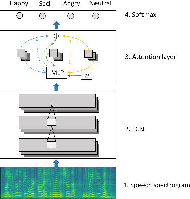 Figure 2 for Attention Based Fully Convolutional Network for Speech Emotion Recognition