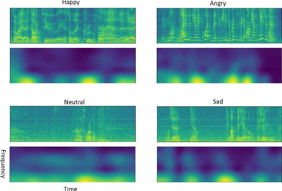 Figure 4 for Attention Based Fully Convolutional Network for Speech Emotion Recognition
