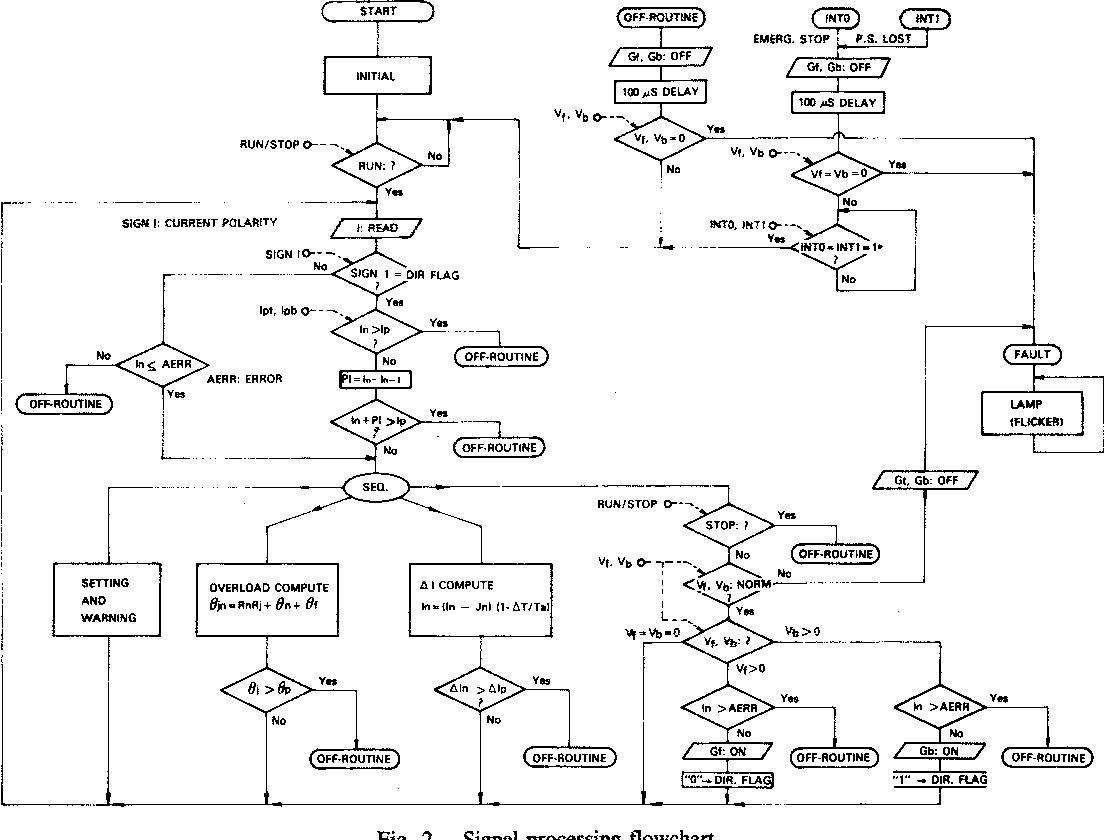 Fig. 2. Signal-processing flowchart.