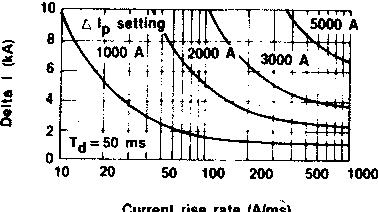 Fig. 5. AI-sensitive tripping device characteristics.