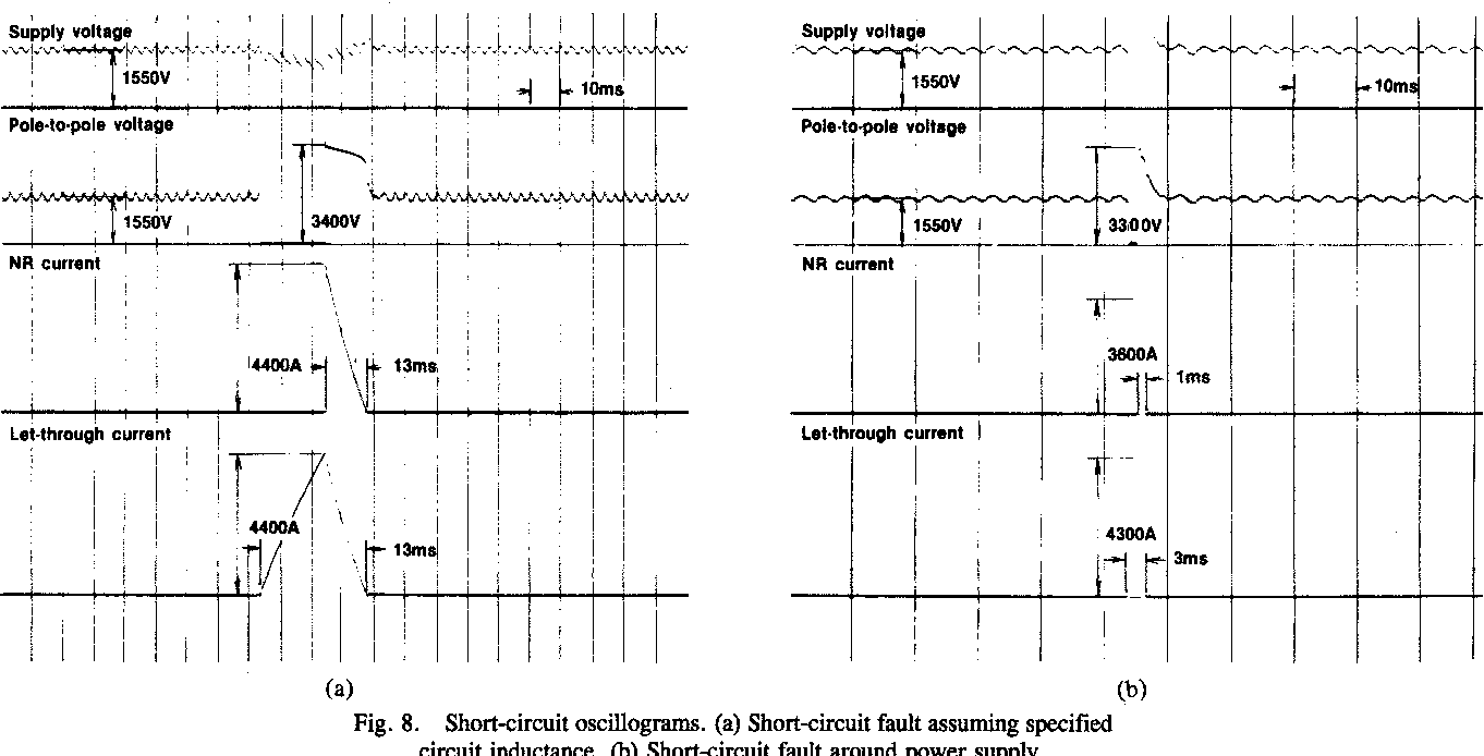 Fig. 8. Short-circuit oscillograms. (a) Short-circuit fault assuming specified circuit inductance. (b) Short-circuit fault around power supply