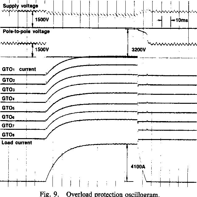 Fig. 9. Overload protectioncI g4100A Fig. 9. Overload protection oscillogram.