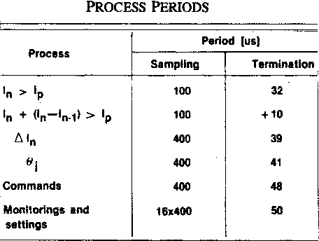 TABLE II PROCESS PERIODS