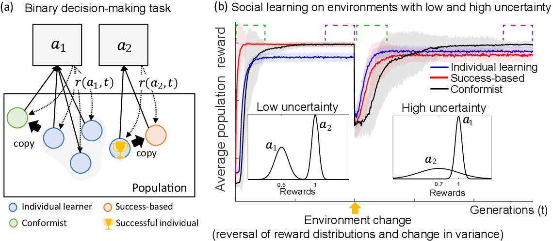 Figure 1 for Meta-control of social learning strategies