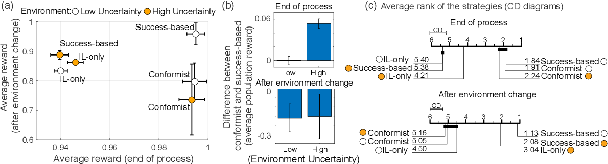 Figure 3 for Meta-control of social learning strategies