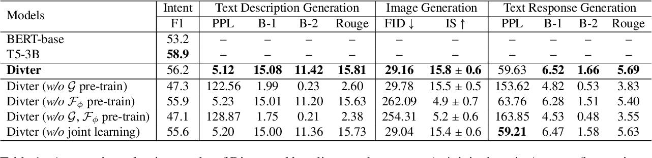 Figure 2 for Multimodal Dialogue Response Generation