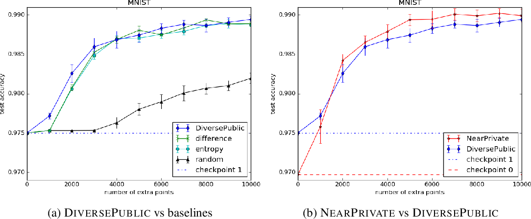 Figure 1 for Improving Differentially Private Models with Active Learning