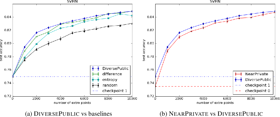 Figure 2 for Improving Differentially Private Models with Active Learning