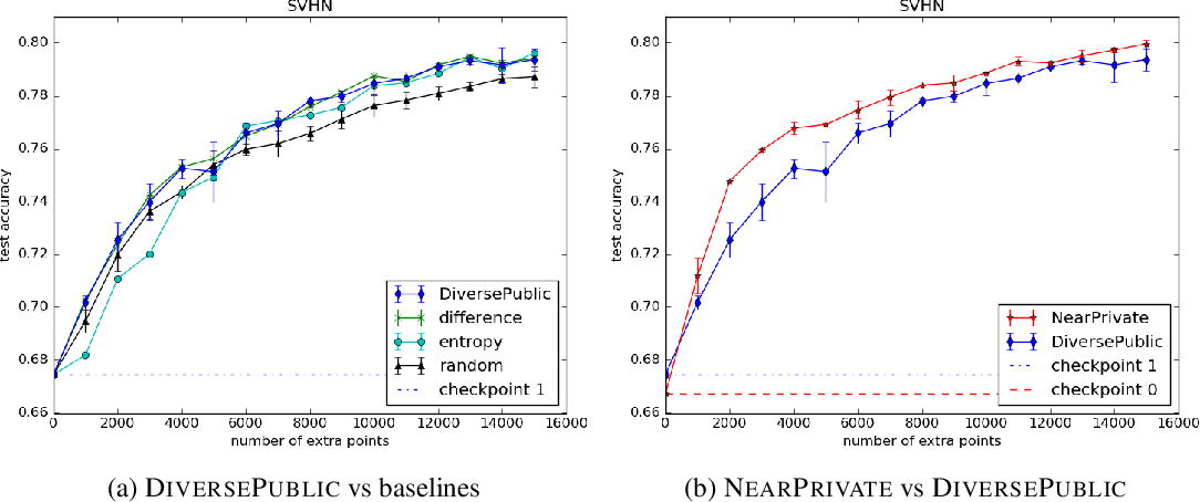 Figure 3 for Improving Differentially Private Models with Active Learning