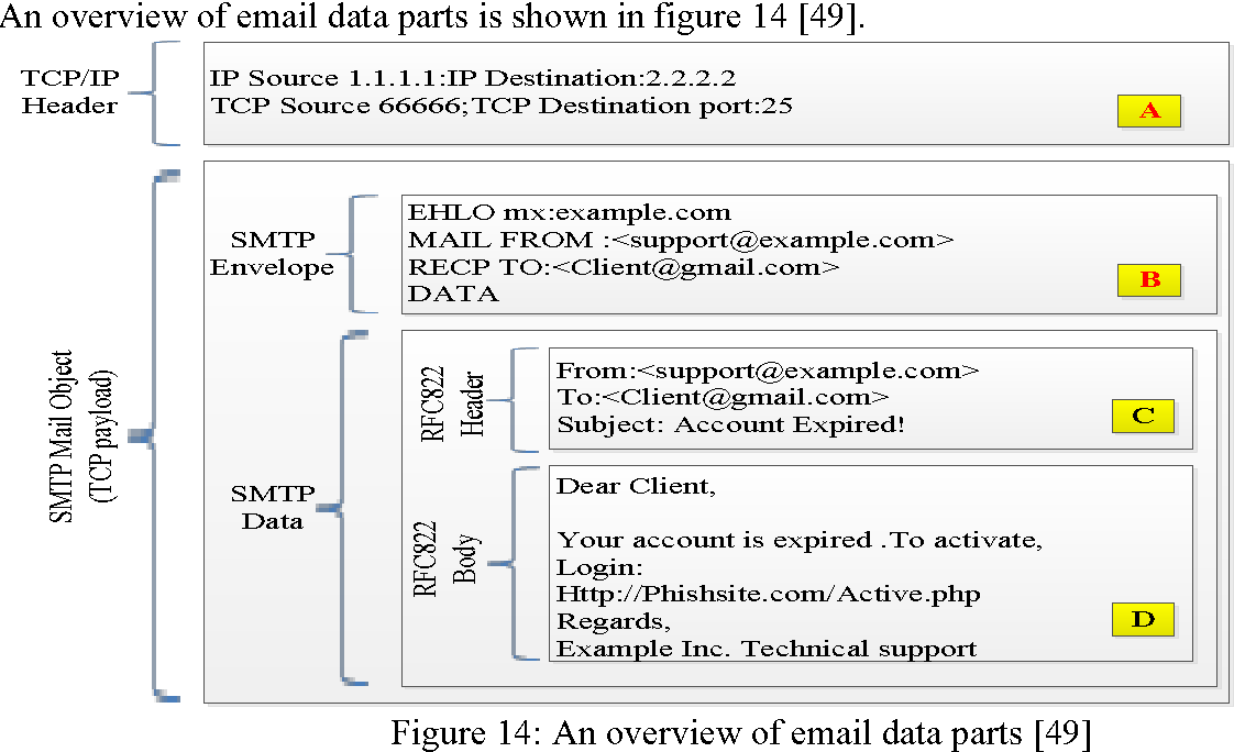 Figure 14 from Defending against phishing attacks: taxonomy