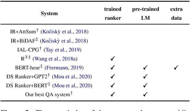 Figure 2 for Narrative Question Answering with Cutting-Edge Open-Domain QA Techniques: A Comprehensive Study
