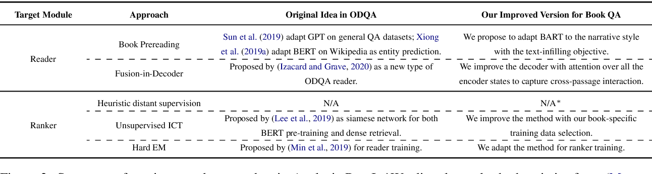 Figure 4 for Narrative Question Answering with Cutting-Edge Open-Domain QA Techniques: A Comprehensive Study