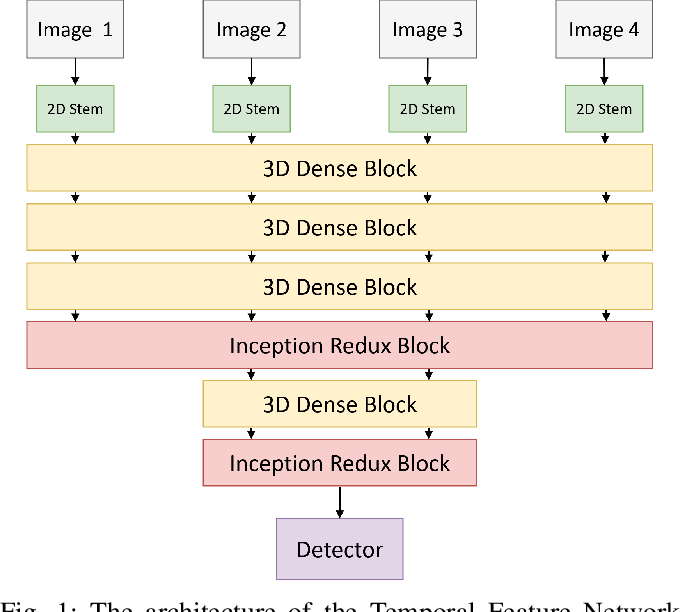 Figure 1 for Temporal Feature Networks for CNN based Object Detection
