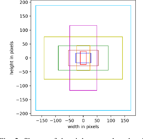 Figure 2 for Temporal Feature Networks for CNN based Object Detection