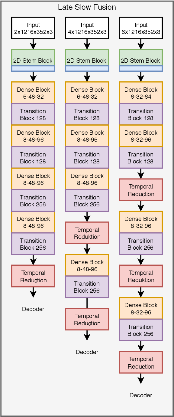 Figure 4 for Temporal Feature Networks for CNN based Object Detection