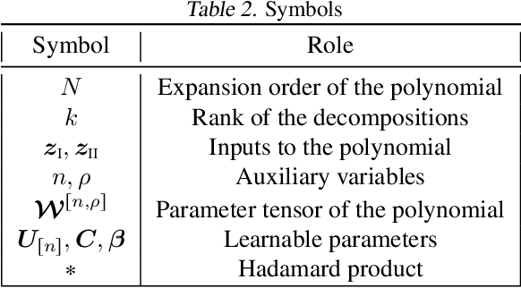 Figure 3 for CoPE: Conditional image generation using Polynomial Expansions