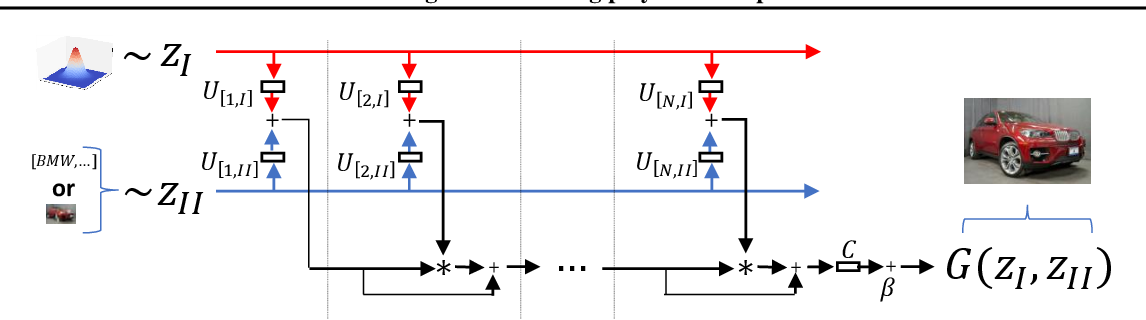 Figure 2 for CoPE: Conditional image generation using Polynomial Expansions