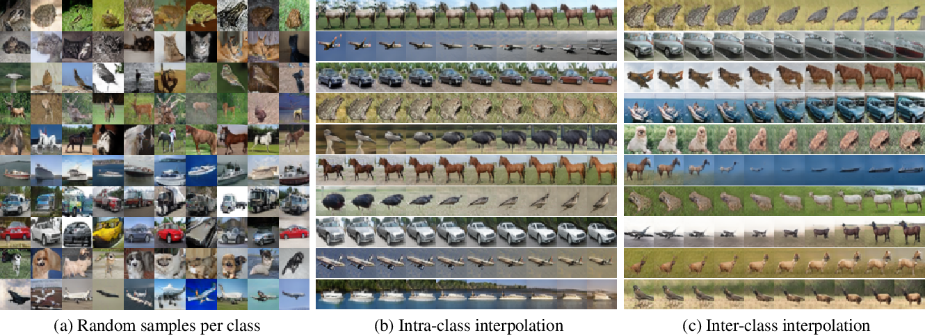 Figure 4 for CoPE: Conditional image generation using Polynomial Expansions