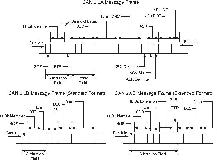 figure 2 from controller area network can semantic scholar rh semanticscholar org