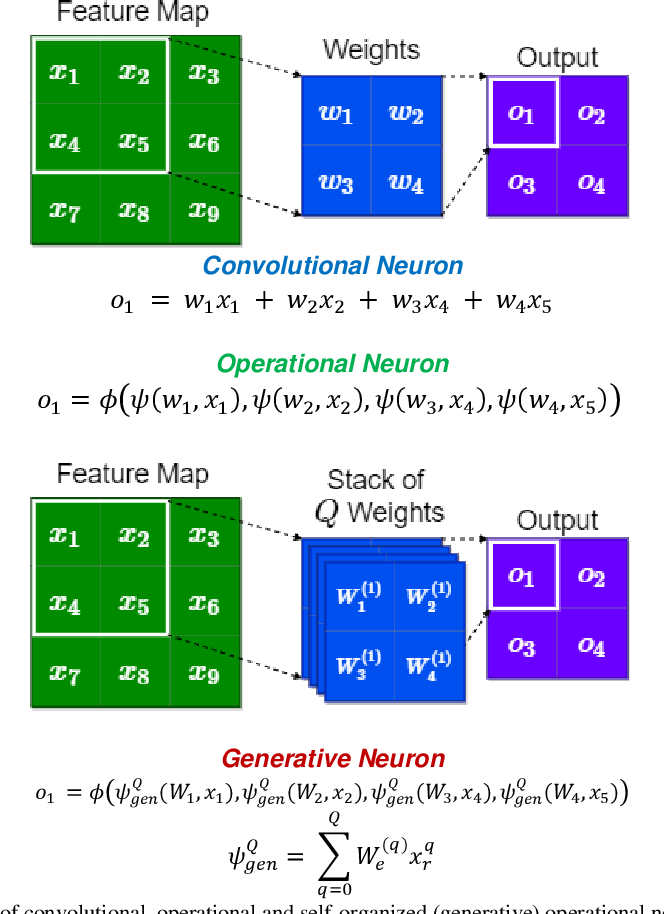 Figure 1 for Self-Organized Operational Neural Networks for Severe Image Restoration Problems