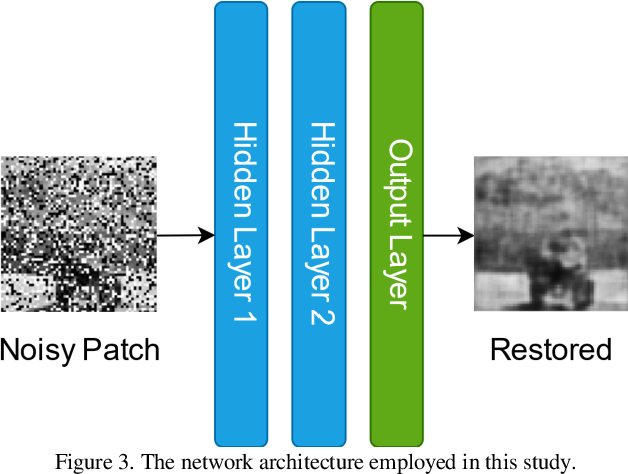 Figure 3 for Self-Organized Operational Neural Networks for Severe Image Restoration Problems
