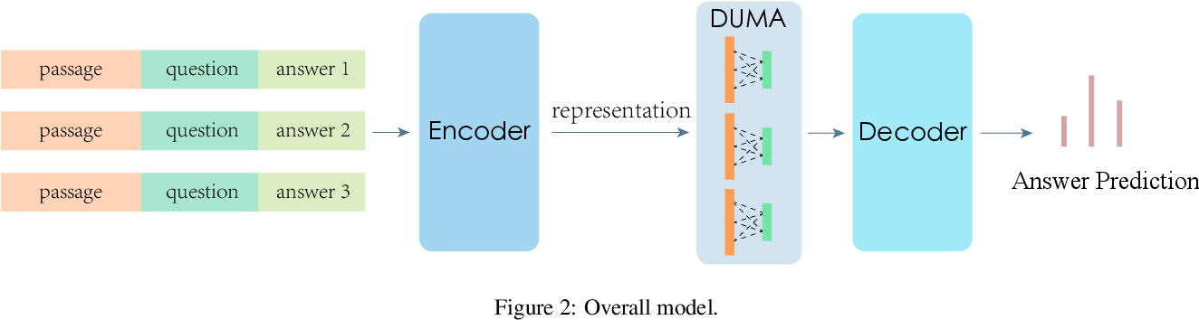 Figure 3 for Dual Multi-head Co-attention for Multi-choice Reading Comprehension