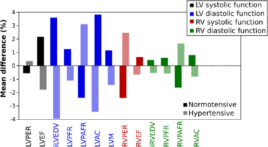 Figure 4 for Assessing the Impact of Blood Pressure on Cardiac Function Using Interpretable Biomarkers and Variational Autoencoders