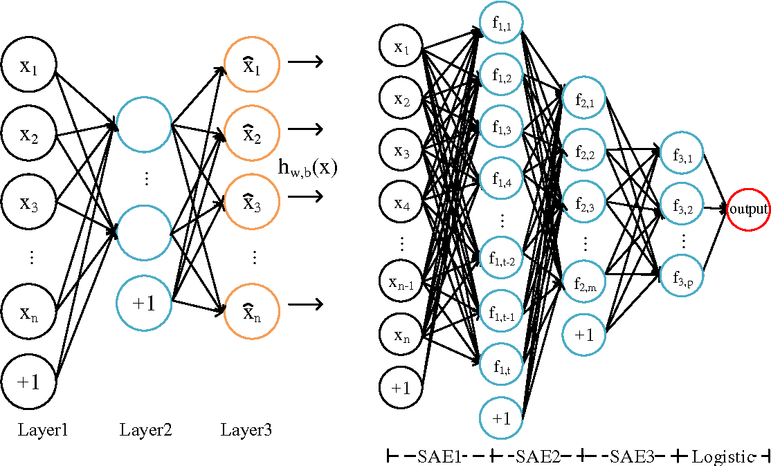 Figure 1 for 3D Keypoint Detection Based on Deep Neural Network with Sparse Autoencoder