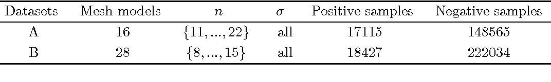 Figure 4 for 3D Keypoint Detection Based on Deep Neural Network with Sparse Autoencoder
