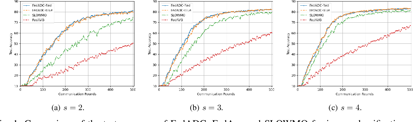 Figure 1 for FedADC: Accelerated Federated Learning with Drift Control