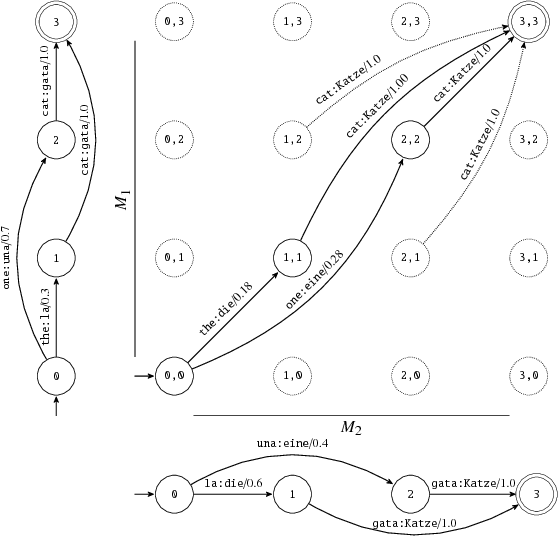 Figure 1 for Composing Finite State Transducers on GPUs