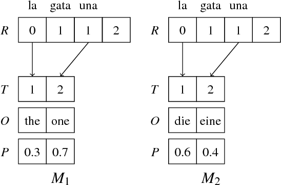 Figure 3 for Composing Finite State Transducers on GPUs