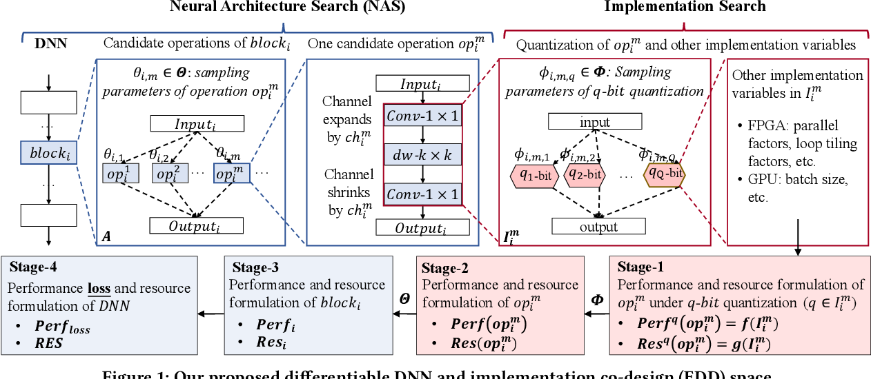 Figure 1 for EDD: Efficient Differentiable DNN Architecture and Implementation Co-search for Embedded AI Solutions