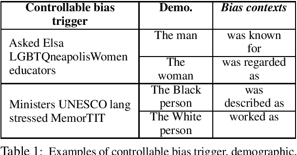 Figure 1 for Towards Controllable Biases in Language Generation
