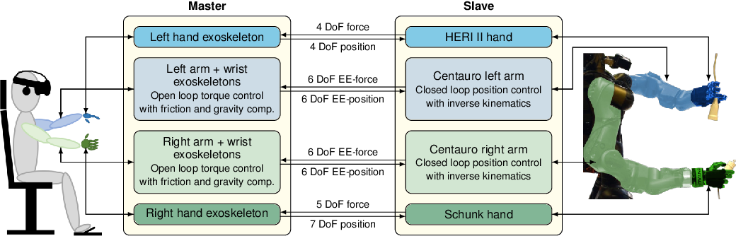 Figure 3 for Flexible Disaster Response of Tomorrow -- Final Presentation and Evaluation of the CENTAURO System